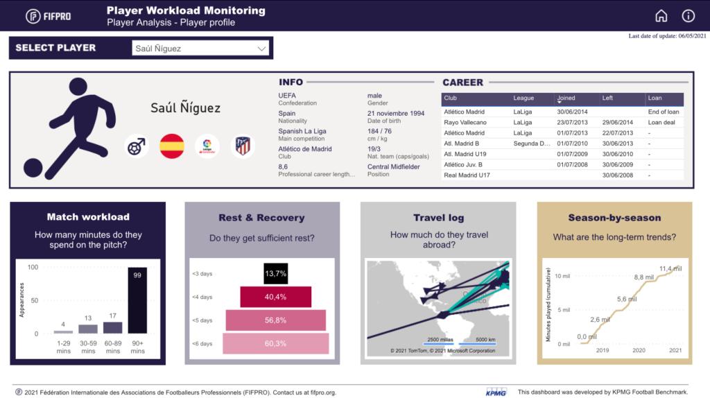 KPMG y FIFPRO lanzan herramienta para monitorizar la carga de trabajo de los jugadores